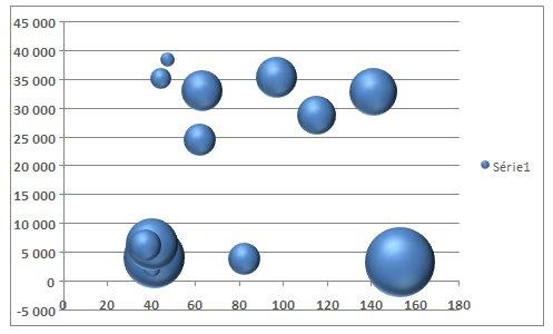 graphique bulles 3d