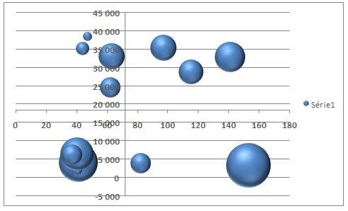 graphe bulles coupe y et coupe x