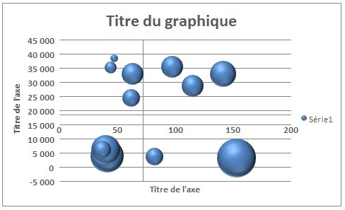 Graph bulle titres incomplet