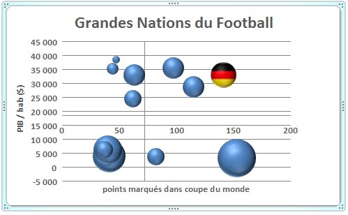 Graph bulle titres complet
