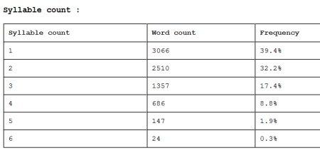 nombre de syllabbes par mot