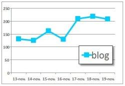 série blog bleu clair