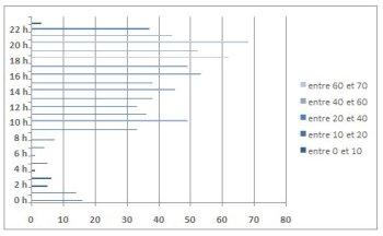 nuance barre graph