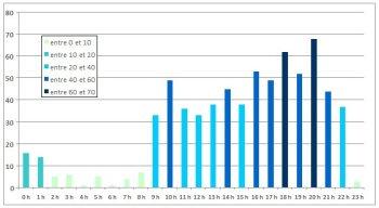 graphique colonnes + vba couleurs