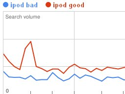 google trend good bad