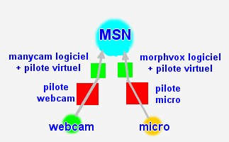 schema msn avec manycam et morphvox