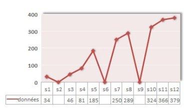 graphique courbes cassees