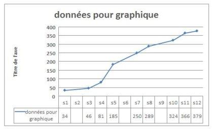 graphique basique