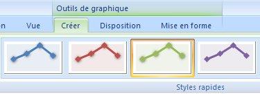 créer outils de graphique