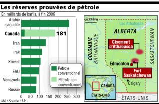 les réserves prouvées de pétrole à fin 2006
