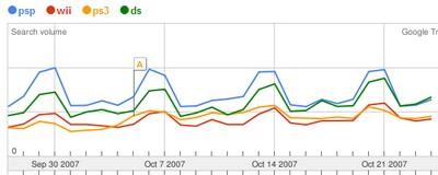 console de jeux sur google trends