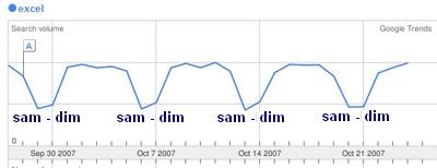 requete excel sur google trends