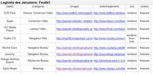 insertion de nos logiciels préférés dans google spreadsheet