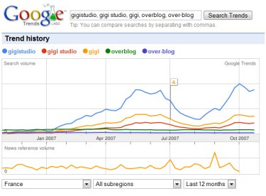 Gigistudio sur google trends