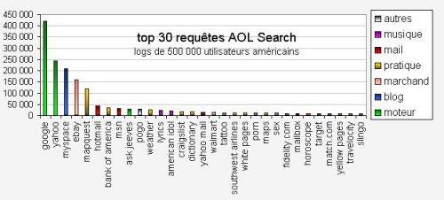 Requêtes les plus populaires sur AOL Search