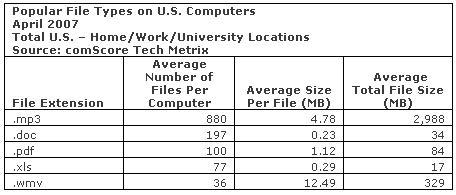 les fichiers les plus populaires sur les PC américains