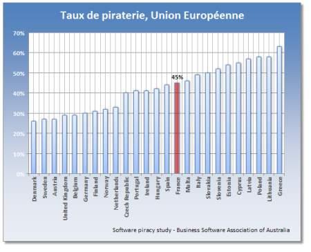 piraterie en europe