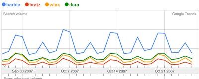 poupees sur google trends