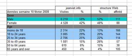 profil visiteurs jeanviet.info