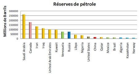 pays producteurs de petrole, reserves mondiales
