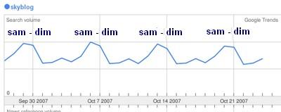 requete skyblog sur google trends