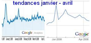 tendances janvier - avril 2008 jeanviet.info