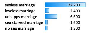 mariage-sans-sexe