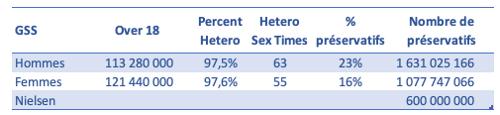sexe-vs-preservatifs